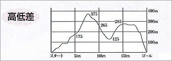 [画像]コースの標高差