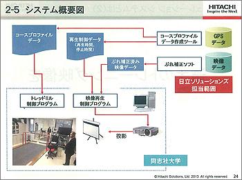 [写真]システム概要図